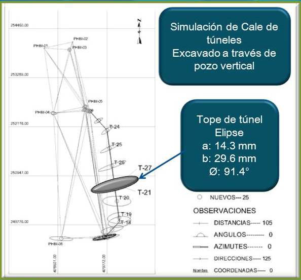 5-Geodesia